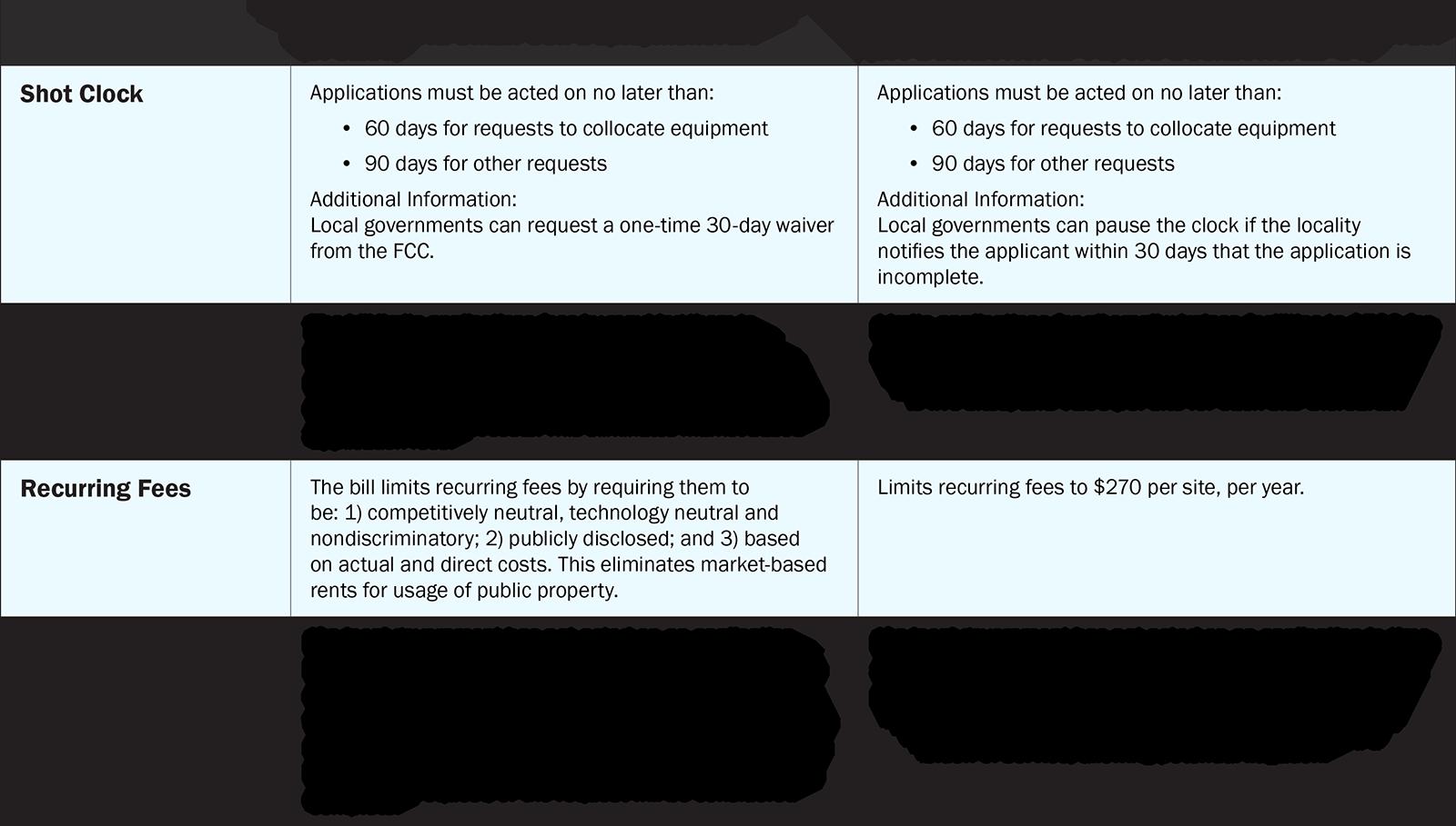 Next Generation Local Zoning Authority: 5G Wireless