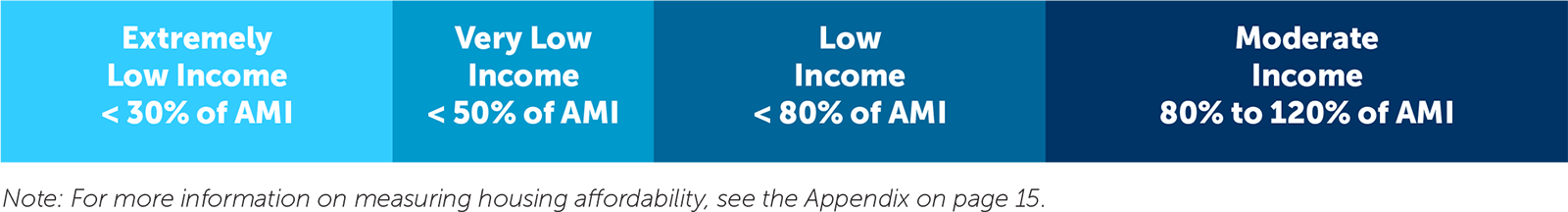 Extremely Low Income < 30% of AMI Very Low Income < 50% of AMI Low Income < 80% of AMI 80% of AMI < Moderate Income < 120% of AMI