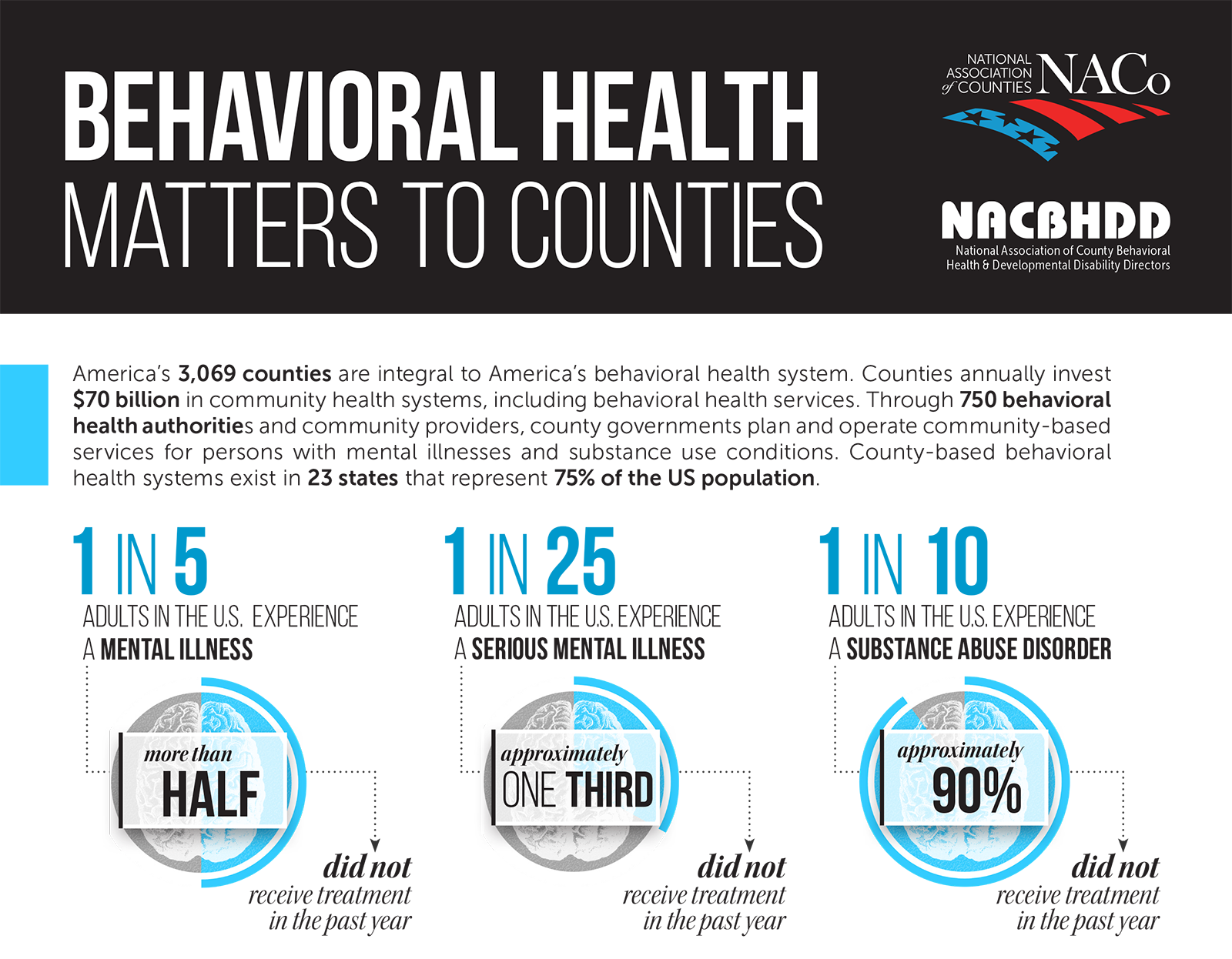 Behavioral Health Matters to Counties | NACo