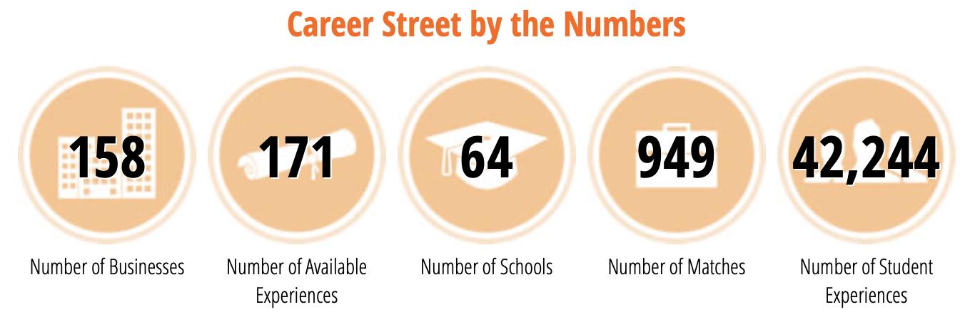 Source: Career Street